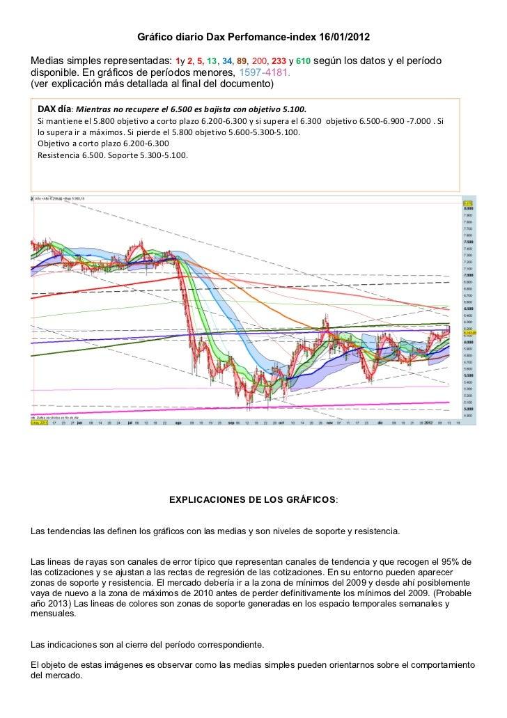 Gráfico diario Dax Perfomance-index 16/01/2012Medias simples representadas: 1y 2, 5, 13, 34, 89, 200, 233 y 610 según los ...