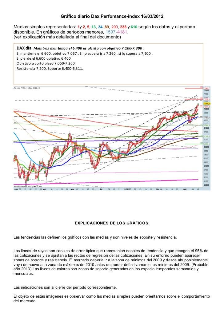 Gráfico diario Dax Perfomance-index 16/03/2012Medias simples representadas: 1y 2, 5, 13, 34, 89, 200, 233 y 610 según los ...