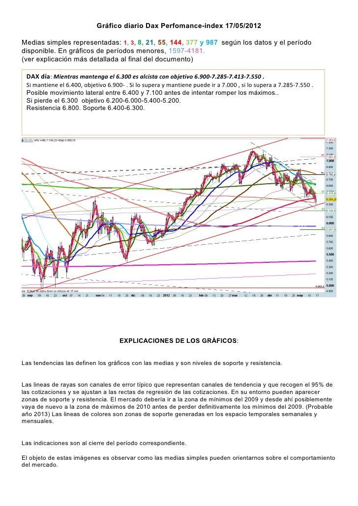 Gráfico diario Dax Perfomance-index 17/05/2012Medias simples representadas: 1, 3, 8, 21, 55, 144, 377 y 987 según los dato...