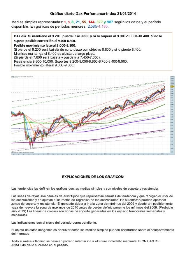 Gráfico diario Dax Perfomance-index 21/01/2014 Medias simples representadas: 1, 3, 8, 21, 55, 144, 377 y 987 según los dat...