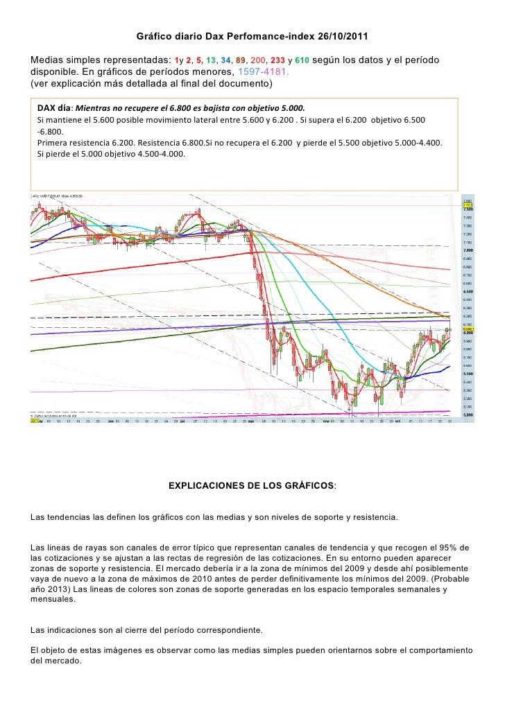 Gráfico diario Dax Perfomance-index 26/10/2011Medias simples representadas: 1y 2, 5, 13, 34, 89, 200, 233 y 610 según los ...