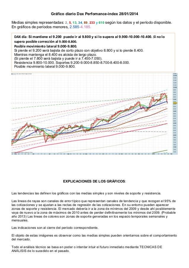 Gráfico diario Dax Perfomance-index 28/01/2014 Medias simples representadas: 2, 5, 13, 34, 89, 233 y 610 según los datos y...