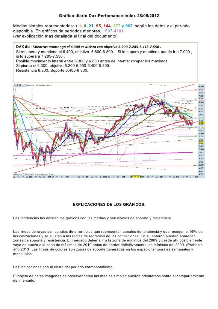 Gráfico diario Dax Perfomance-index 28/05/2012Medias simples representadas: 1, 3, 8, 21, 55, 144, 377 y 987 según los dato...