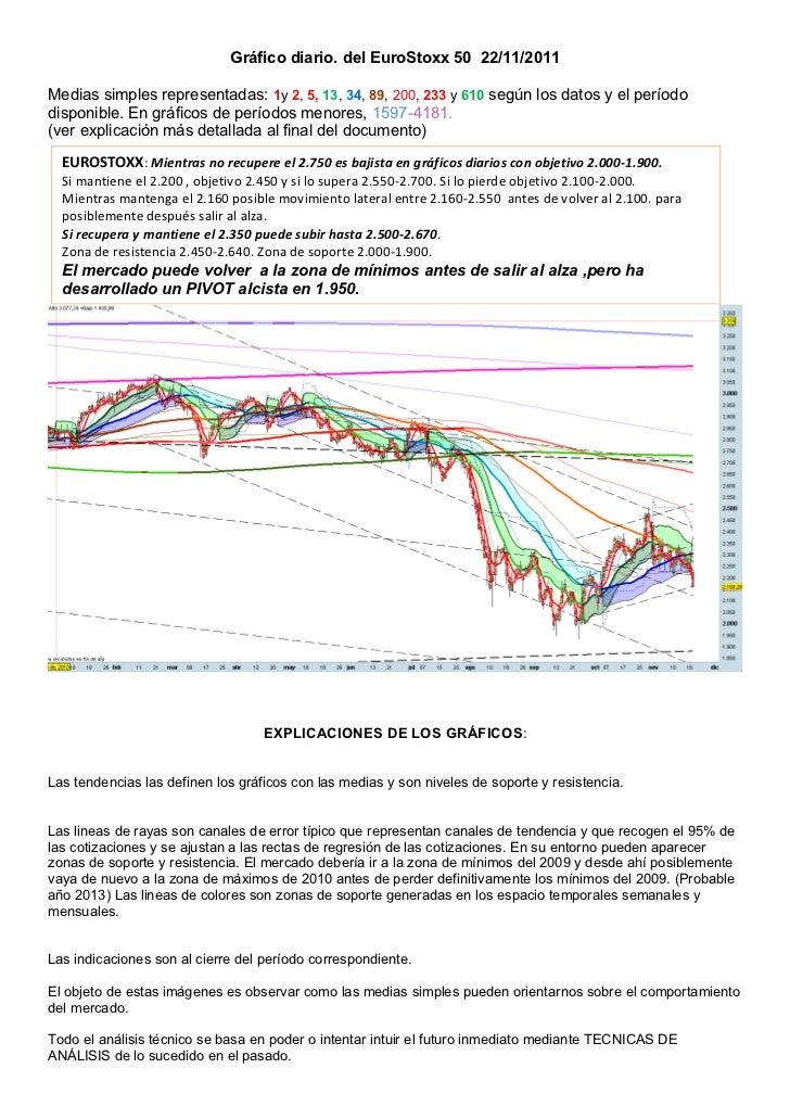 Gráfico diario. del EuroStoxx 50 22/11/2011Medias simples representadas: 1y 2, 5, 13, 34, 89, 200, 233 y 610 según los dat...