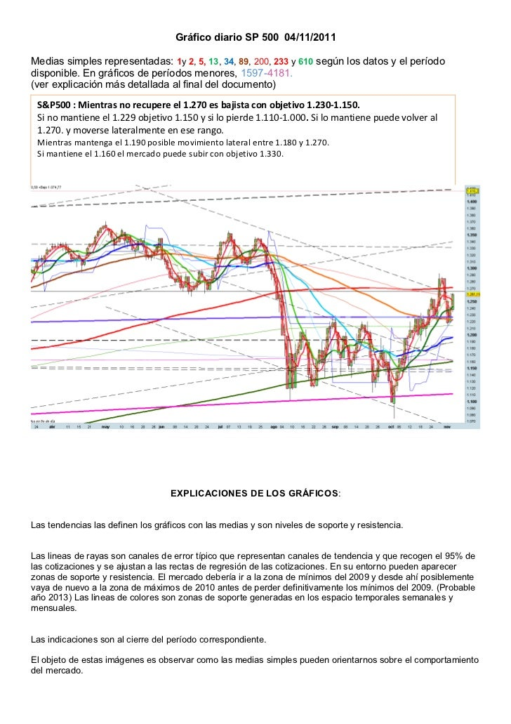 Gráfico diario SP 500 04/11/2011Medias simples representadas: 1y 2, 5, 13, 34, 89, 200, 233 y 610 según los datos y el per...