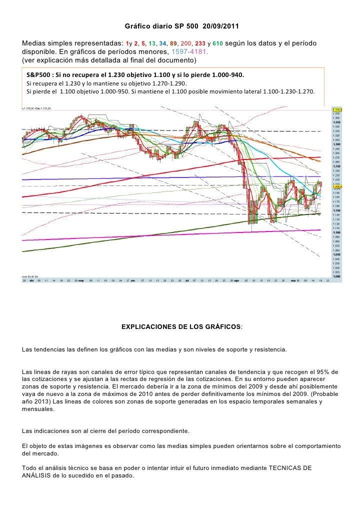 Gráfico diario SP 500 20/09/2011Medias simples representadas: 1y 2, 5, 13, 34, 89, 200, 233 y 610 según los datos y el per...
