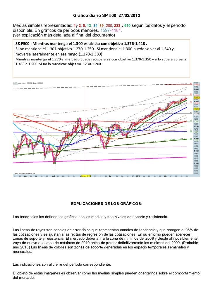 Gráfico diario SP 500 27/02/2012Medias simples representadas: 1y 2, 5, 13, 34, 89, 200, 233 y 610 según los datos y el per...