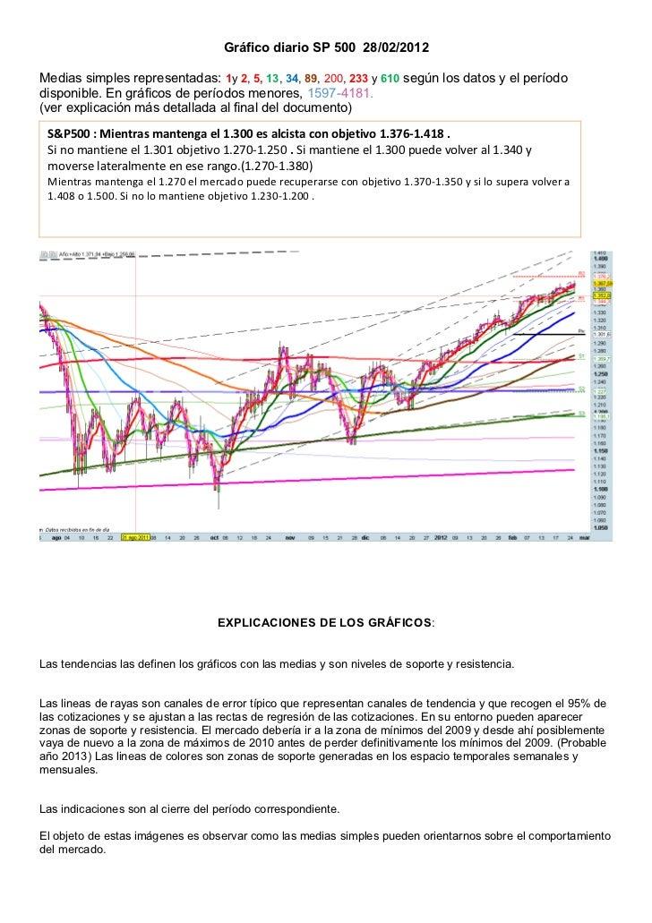 Gráfico diario SP 500 28/02/2012Medias simples representadas: 1y 2, 5, 13, 34, 89, 200, 233 y 610 según los datos y el per...