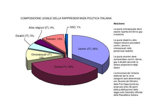 grafico elezioni