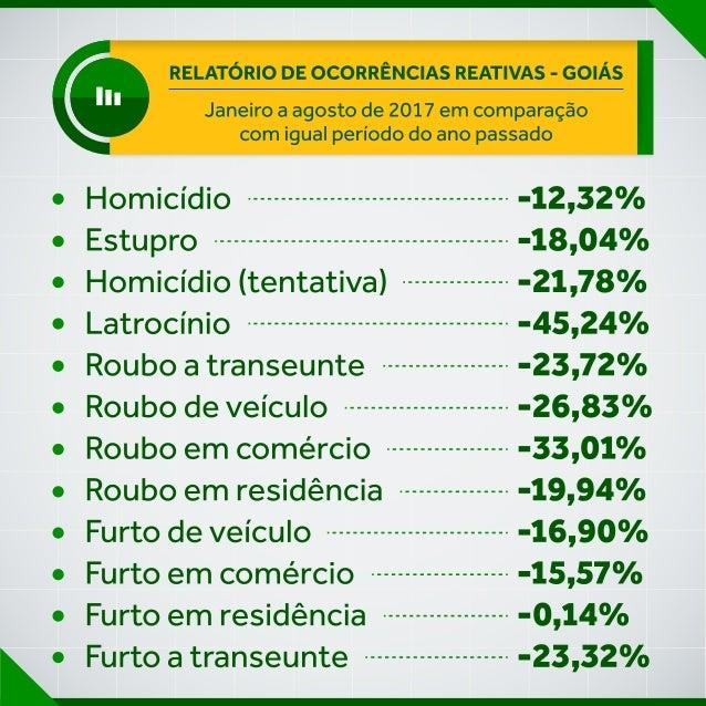 Criminalidade tem queda geral em Goiás nos primeiros  oito meses do ano, revelam estatísticas da SSPAP