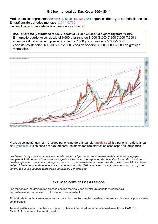 Gráfico mensual del Dax Xetra 30/04/2014 Medias simples representadas: 1y 2, 5, 13, 34, 89, 233 y 610 según los datos y el...