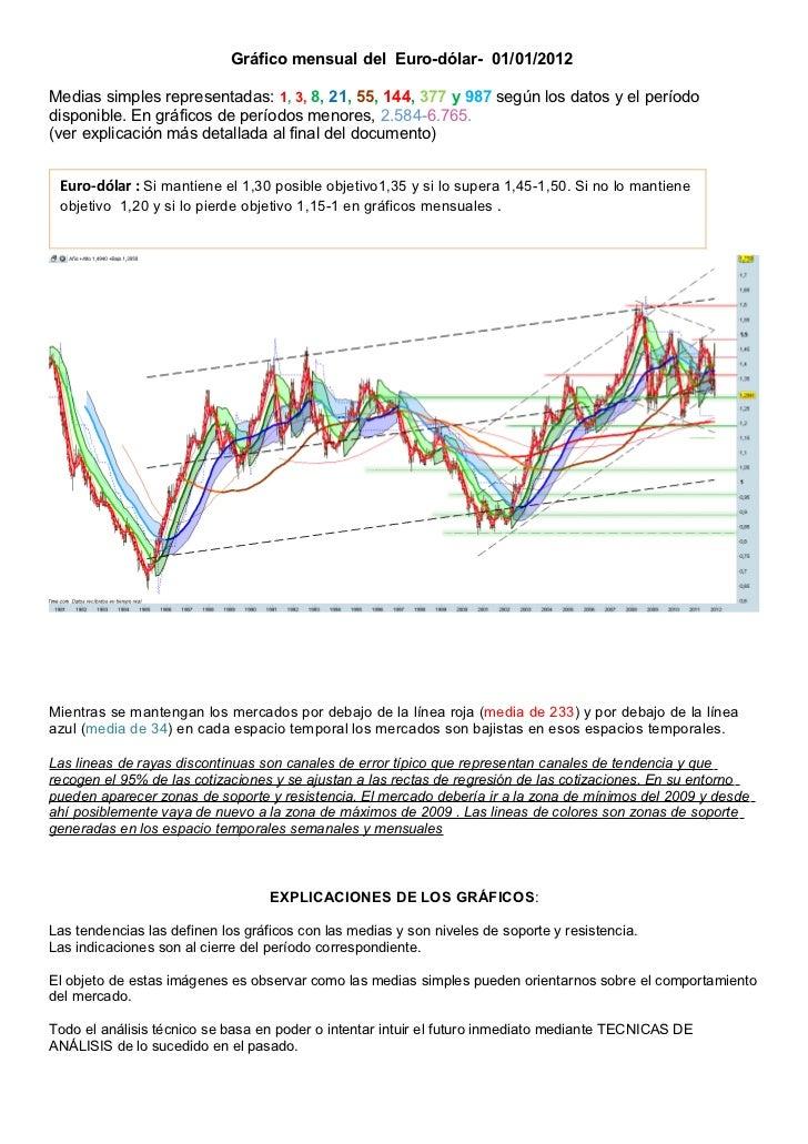 Gráfico mensual del Euro-dólar- 01/01/2012Medias simples representadas: 1, 3, 8, 21, 55, 144, 377 y 987 según los datos y ...