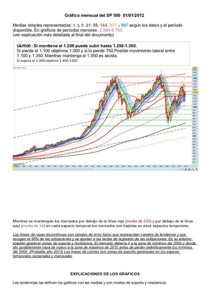 Gráfico mensual del SP 500 01/01/2012Medias simples representadas: 1, 3, 8, 21, 55, 144, 377 y 987 según los datos y el pe...