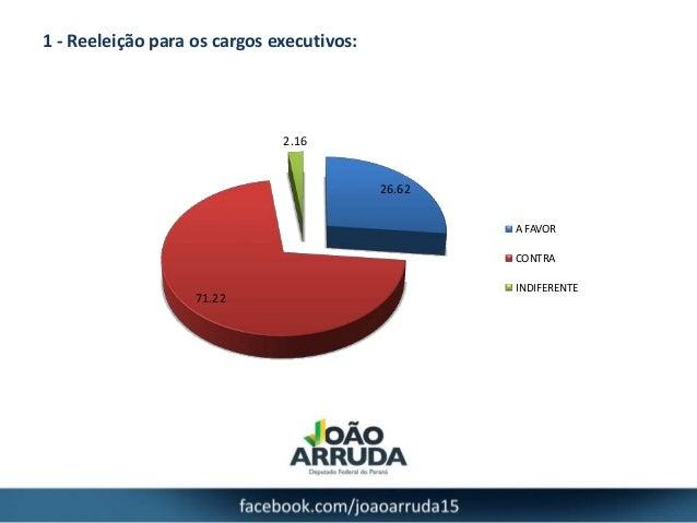 1 - Reeleição para os cargos executivos: 26.62 71.22 2.16 A FAVOR CONTRA INDIFERENTE
