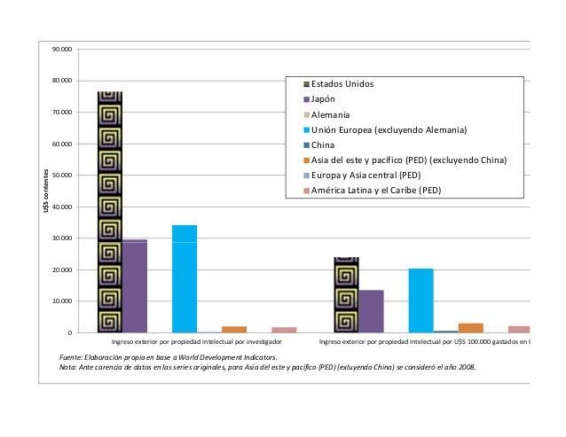 Graficos la nueva dit y su impacto en el desarrollo económico