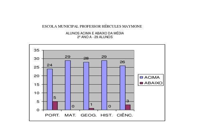 ESCOLA MUNICIPAL PROFESSOR HÉRCULES MAYMONE ALUNOS ACIMA E ABAIXO DA MÉDIA 2º ANO A - 29 ALUNOS 24 29 28 29 26 5 0 1 0 3 0...