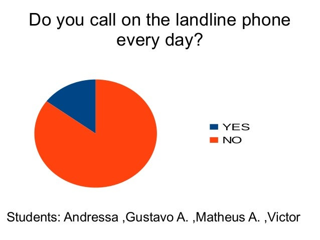 Do you call on the landline phone every day? YES NO Students: Andressa ,Gustavo A. ,Matheus A. ,Victor