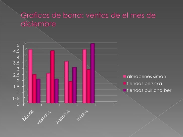 Graficos de barra: ventas de el mes de diciembre<br />