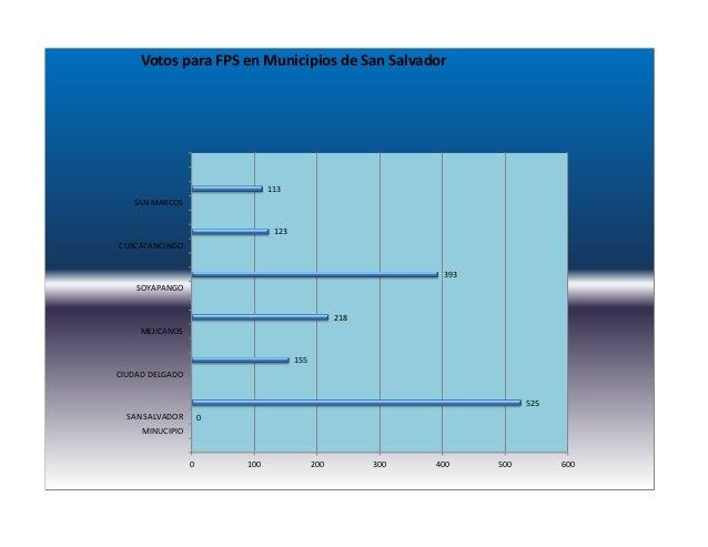 Graficos de barra comparativos
