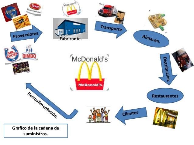 Fabricante. Restaurantes Grafico de la cadena de suministros.