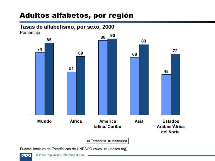Adultos alfabetos, por región<br />Tasas de alfabetismo, por sexo, 2000<br />Porcentaje<br />Fuente: Instituto de Estadíst...