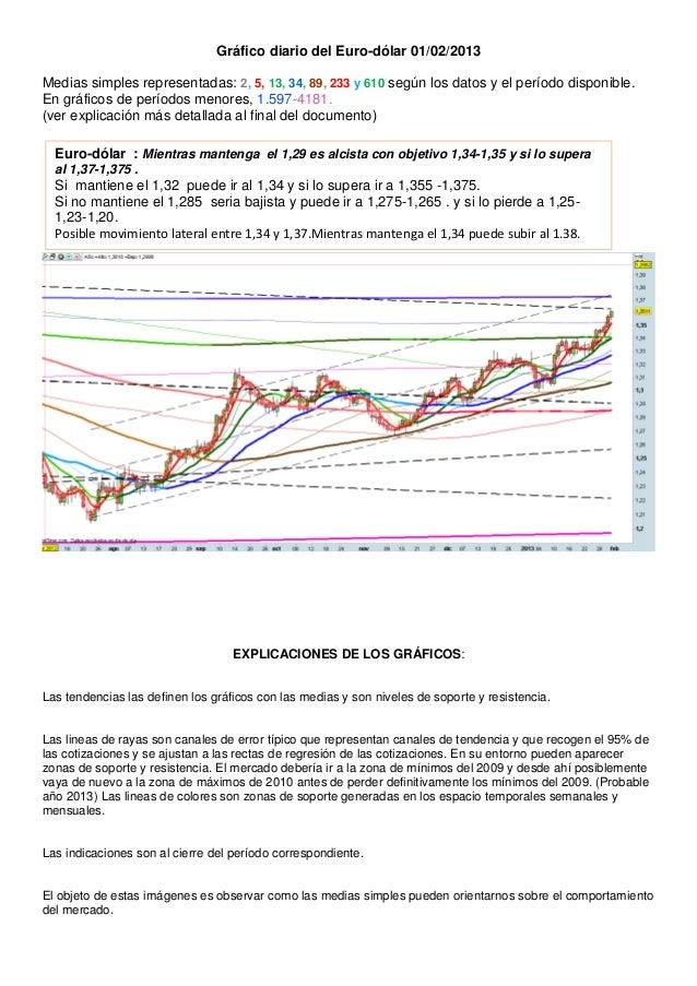 Gráfico diario del Euro-dólar 01/02/2013Medias simples representadas: 2, 5, 13, 34, 89, 233 y 610 según los datos y el per...