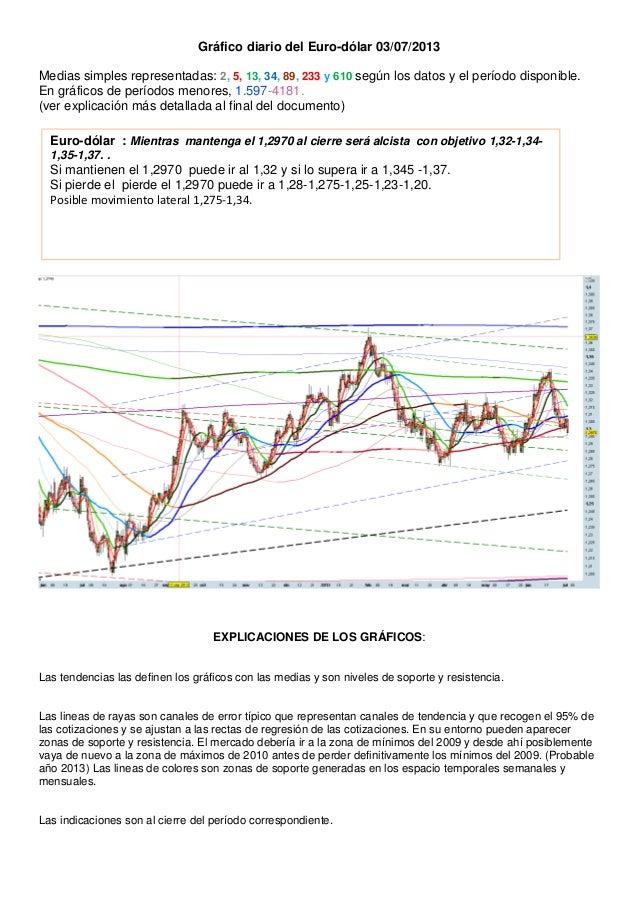 Gráfico diario del Euro-dólar 03/07/2013 Medias simples representadas: 2, 5, 13, 34, 89, 233 y 610 según los datos y el pe...