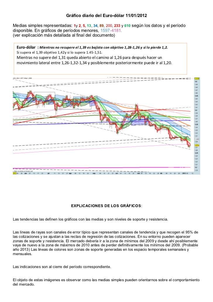 Gráfico diario del Euro-dólar 11/01/2012Medias simples representadas: 1y 2, 5, 13, 34, 89, 200, 233 y 610 según los datos ...