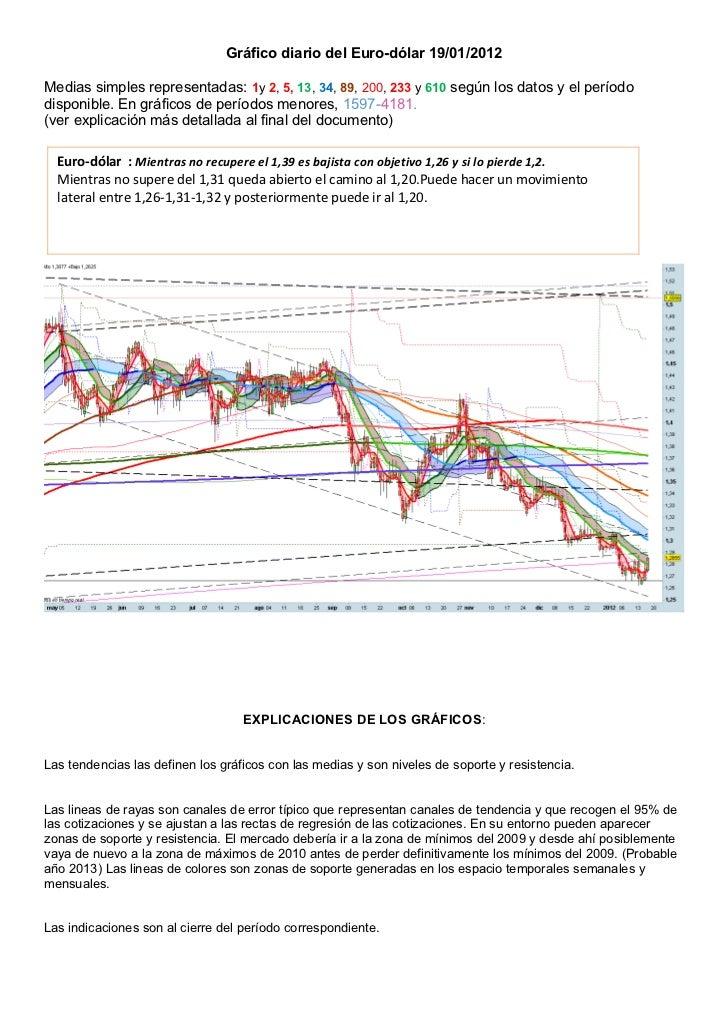 Gráfico diario del Euro-dólar 19/01/2012Medias simples representadas: 1y 2, 5, 13, 34, 89, 200, 233 y 610 según los datos ...