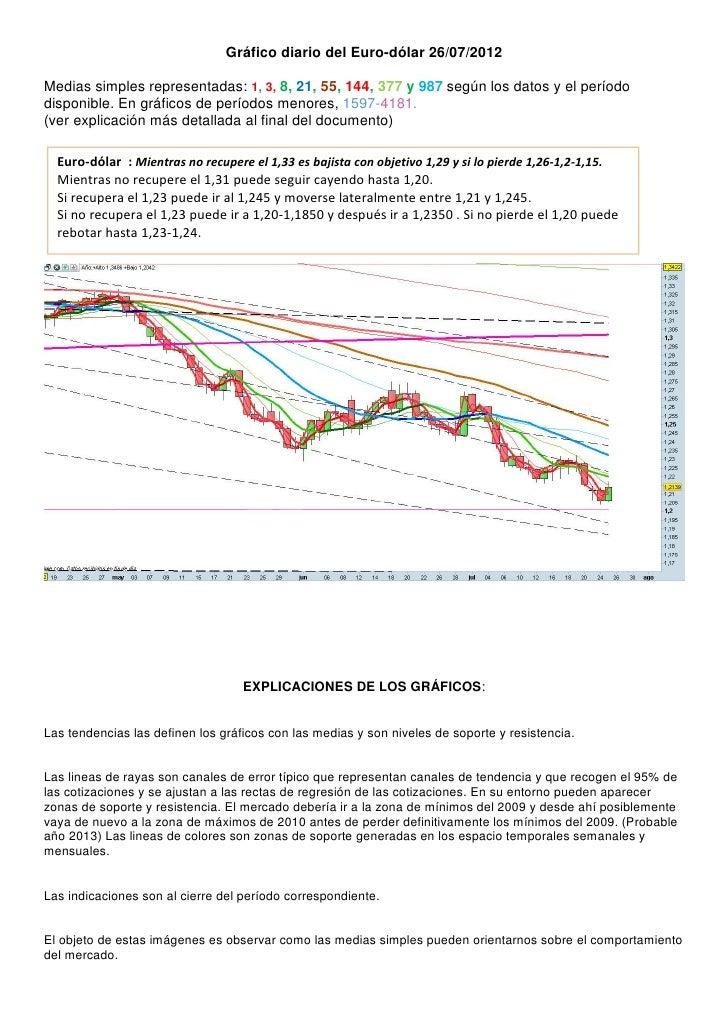 Gráfico diario del Euro-dólar 26/07/2012Medias simples representadas: 1, 3, 8, 21, 55, 144, 377 y 987 según los datos y el...