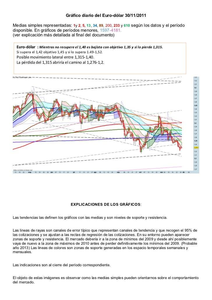 Gráfico diario del Euro-dólar 30/11/2011Medias simples representadas: 1y 2, 5, 13, 34, 89, 200, 233 y 610 según los datos ...