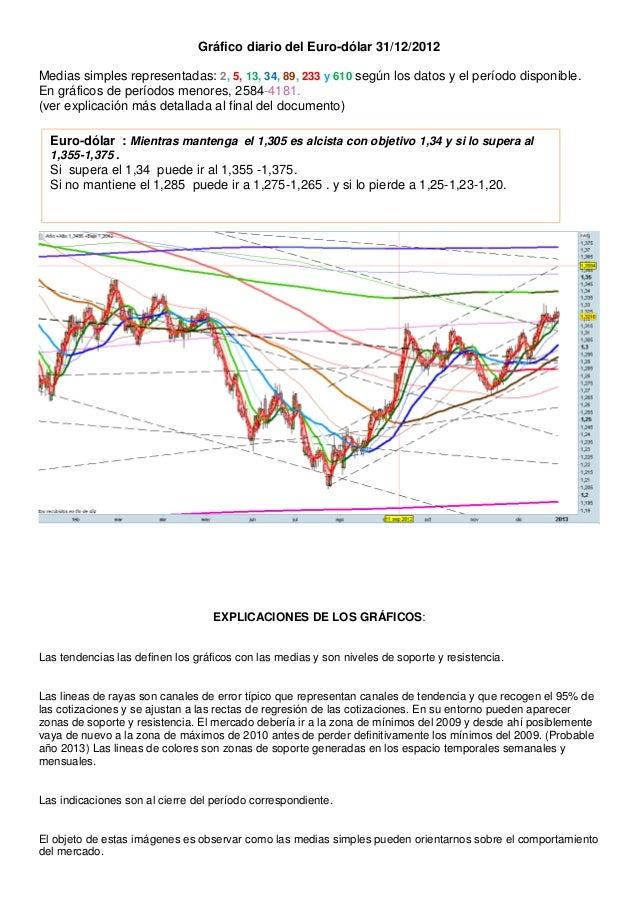 Gráfico diario del Euro-dólar 31/12/2012Medias simples representadas: 2, 5, 13, 34, 89, 233 y 610 según los datos y el per...