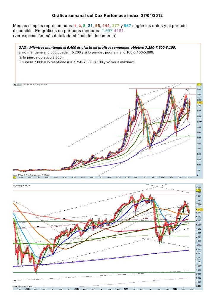 Gráfico semanal del Dax Perfomace index 27/04/2012Medias simples representadas: 1, 3, 8, 21, 55, 144, 377 y 987 según los ...