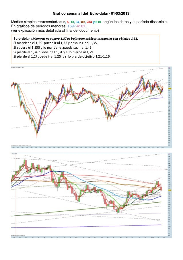 Gráfico semanal del Euro-dólar- 01/03/2013Medias simples representadas: 2, 5, 13, 34, 89, 233 y 610 según los datos y el p...