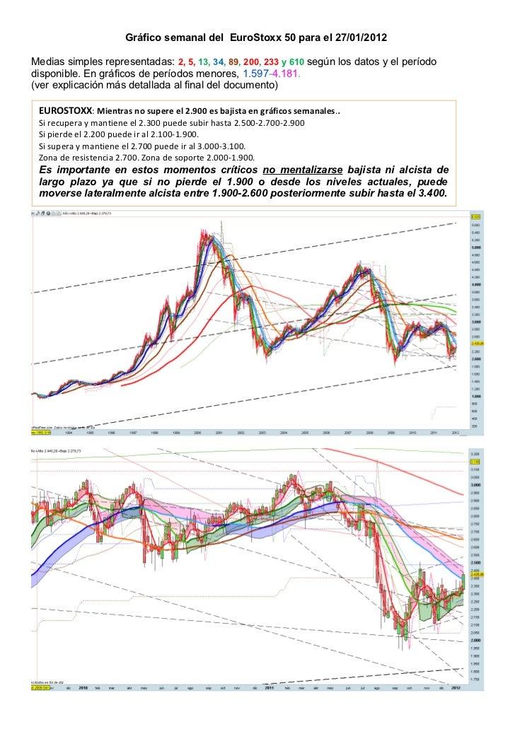 Gráfico semanal del EuroStoxx 50 para el 27/01/2012Medias simples representadas: 2, 5, 13, 34, 89, 200, 233 y 610 según lo...