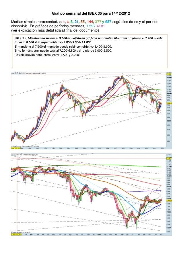 Gráfico semanal del IBEX 35 para 14/12/2012Medias simples representadas: 1, 3, 8, 21, 55, 144, 377 y 987 según los datos y...
