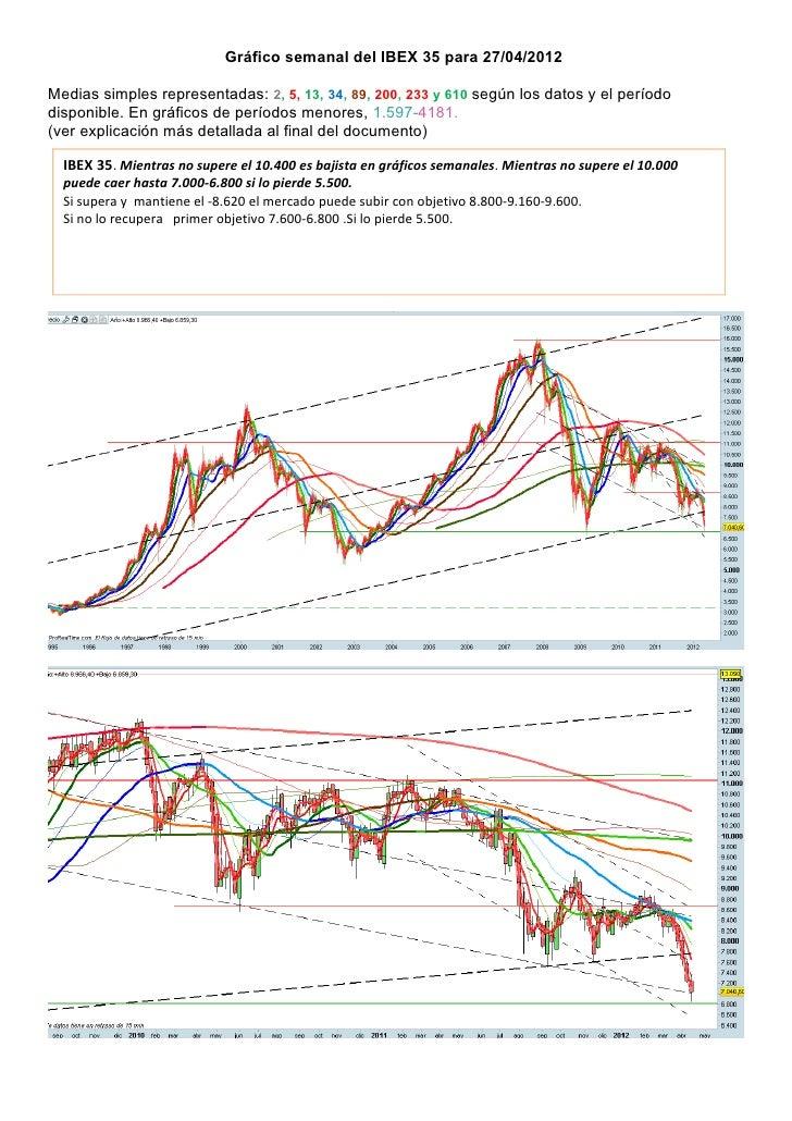 Gráfico semanal del IBEX 35 para 27/04/2012Medias simples representadas: 2, 5, 13, 34, 89, 200, 233 y 610 según los datos ...