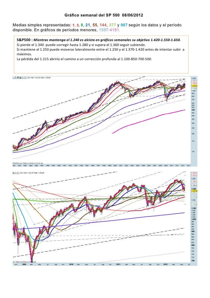 Gráfico semanal del SP 500 08/06/2012Medias simples representadas: 1, 3, 8, 21, 55, 144, 377 y 987 según los datos y el pe...