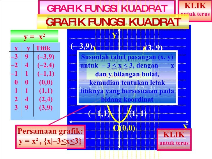 GRAFIK FUNGSI KUADRAT x  y  Titik X Y – 3  9  (–3,9) – 2  4  (–2,4) – 1  1  (–1,1) 0  0  (0,0) 1  1  (1,1) 2  4  (2,4) 3  ...
