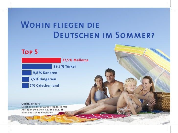 Wohin fliegen die      Deutschen im Sommer?Top 5                                 37,5% Mallorca                          ...