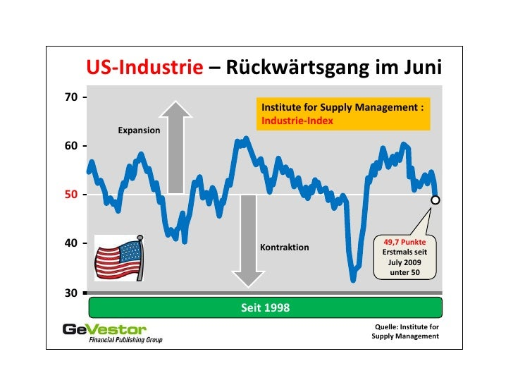 US-Industrie – Rückwärtsgang im Juni70                       Institute for Supply Management :                       Indus...
