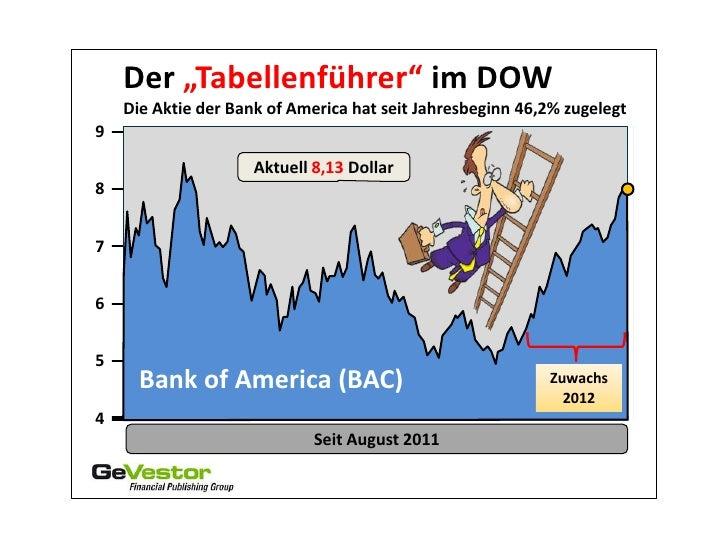 """Der """"Tabellenführer"""" im DOW    Die Aktie der Bank of America hat seit Jahresbeginn 46,2% zugelegt9                     Akt..."""