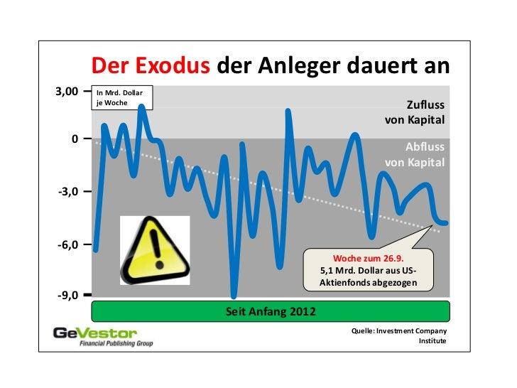 Der Exodus der Anleger dauert an3,00   In Mrd. Dollar       je Woche                                                 Zuflu...