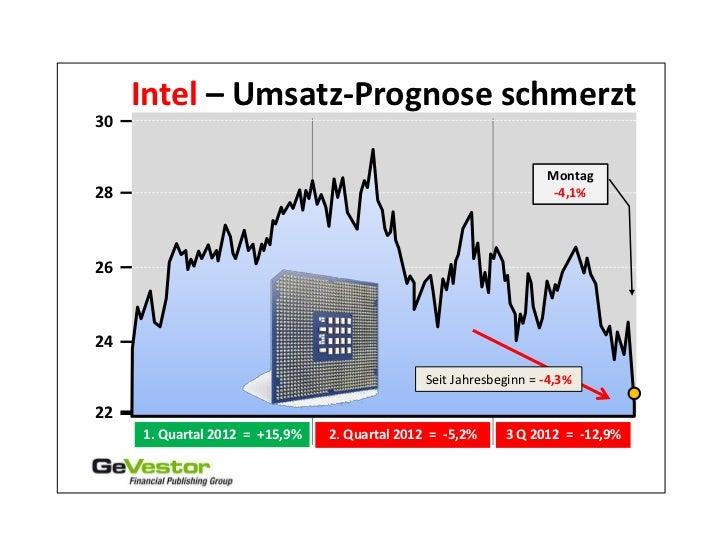 Intel – Umsatz-Prognose schmerzt30                                                                   Montag28             ...