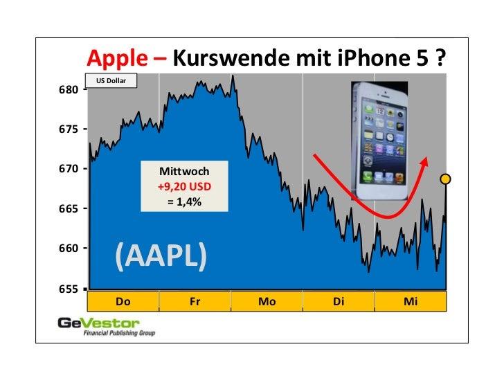 Apple – Kurswende mit iPhone 5 ?      US Dollar680675670               Mittwoch                  +9,20 USD                ...