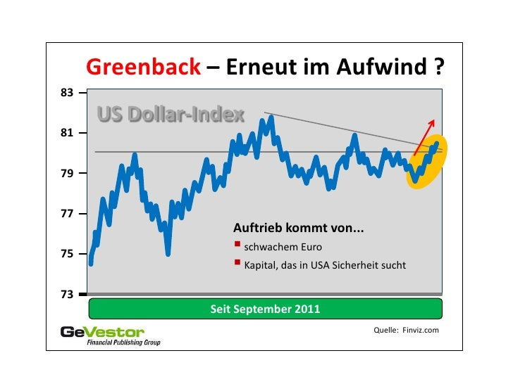 Greenback – Erneut im Aufwind ?83     US Dollar-Index817977                   Auftrieb kommt von...75                    ...