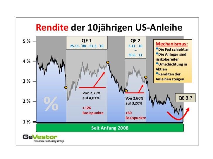 Rendite der 10jährigen US-Anleihe5%                 QE 1                      QE 2            25.11. ´08 – 31.3. ´10      ...