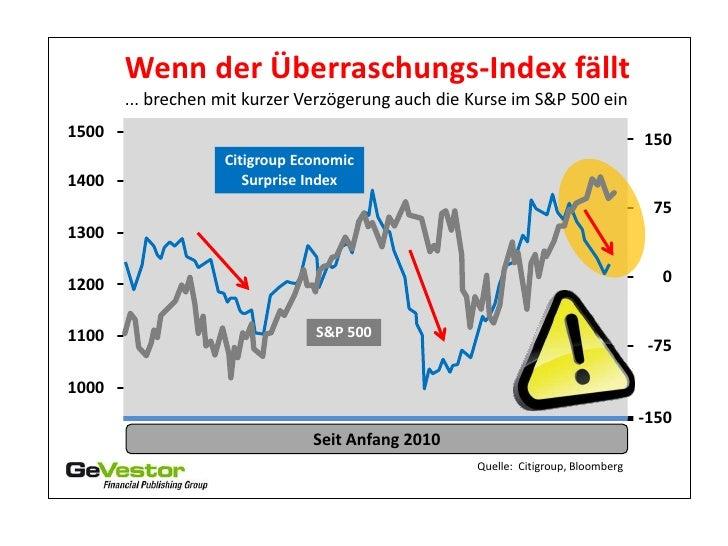 Wenn der Überraschungs-Index fällt       ... brechen mit kurzer Verzögerung auch die Kurse im S&P 500 ein1500             ...
