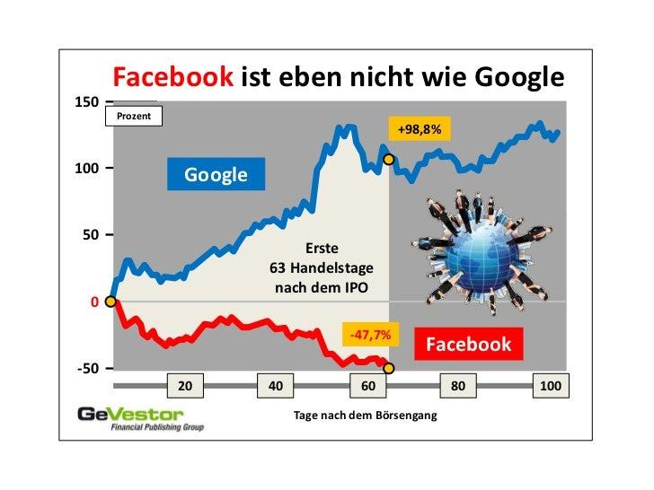 Facebook ist eben nicht wie Google150      Prozent                                                +98,8%100               ...