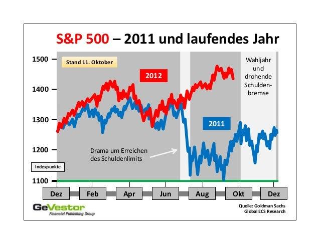 S&P 500 – 2011 und laufendes Jahr1500          Stand 11. Oktober                              Wahljahr                    ...